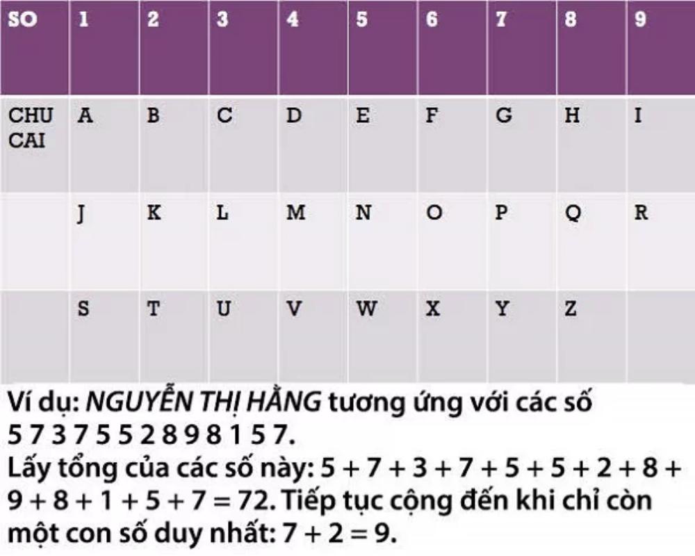 Trắc nghiệm: Đoán tính cách siêu chuẩn thông qua số chữ cái trong tên