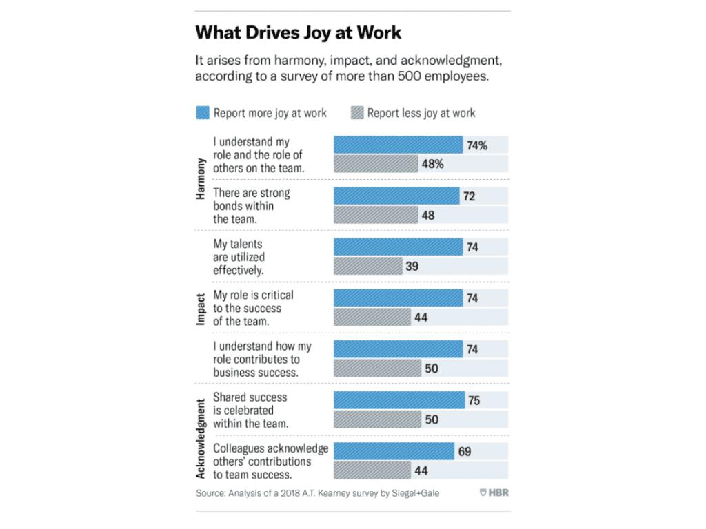 Niềm vui trong công việc là một yếu tố quan trọng giúp lấy điểm với nhân viên