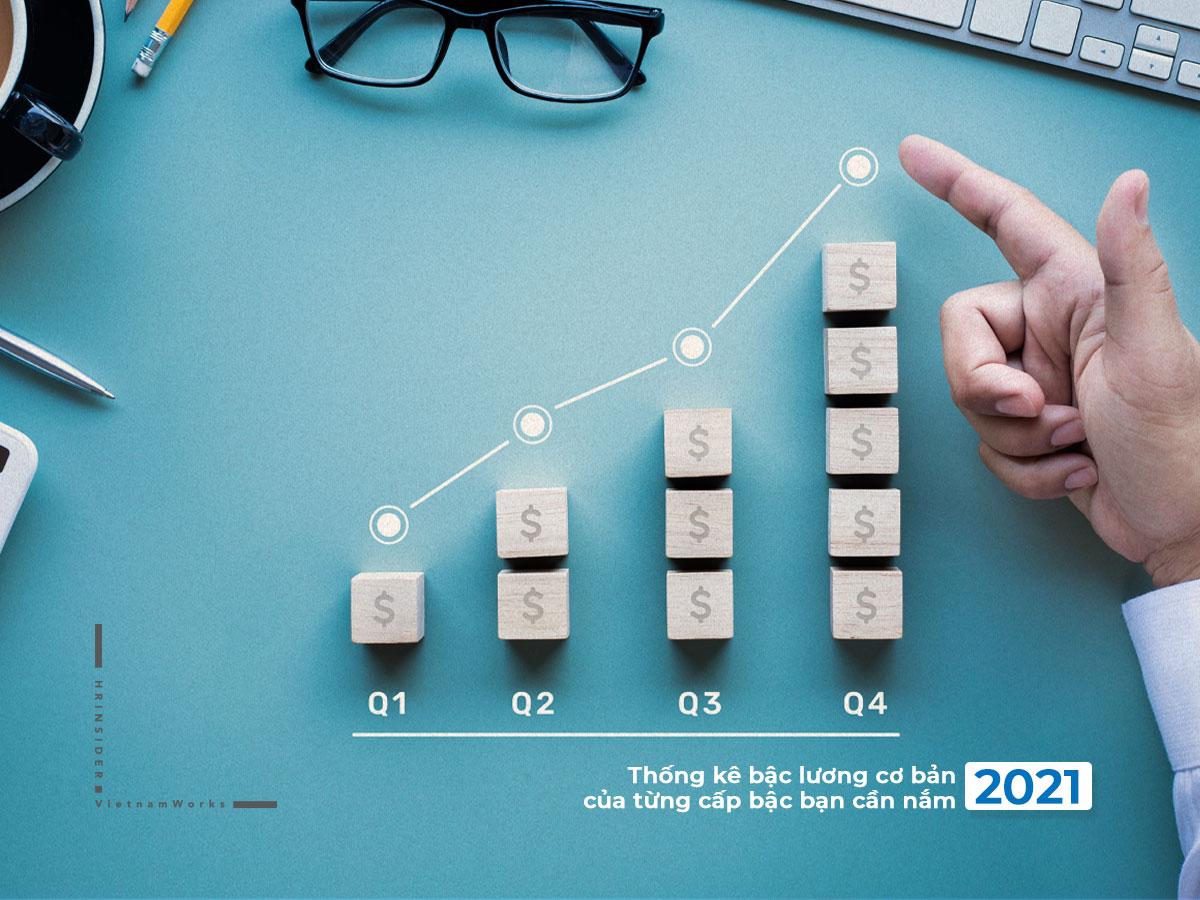 Thống kê bậc lương cơ bản 2021 của từng cấp bậc bạn cần nắm